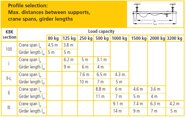 Overhead Cranes Dimensions : Get competitive price and superior quality from double