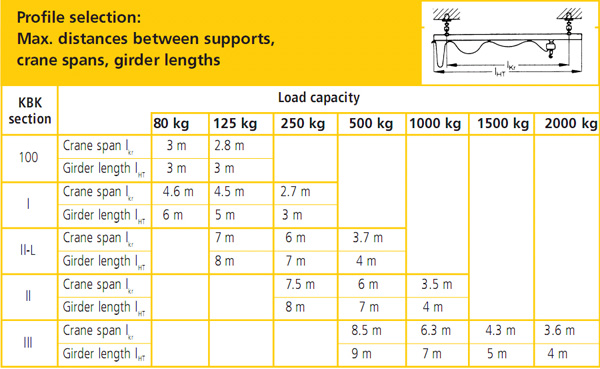 Overhead Cranes Dimensions : Overhead crane specifications